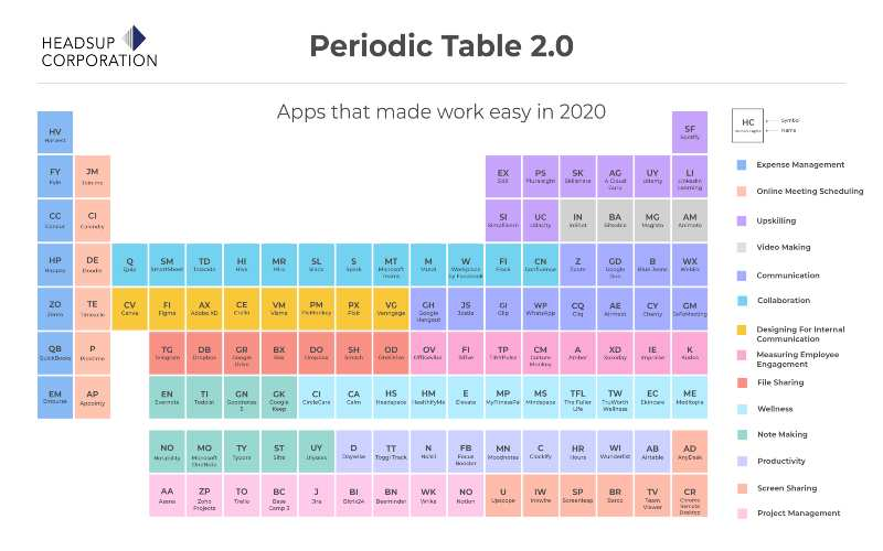Periodic Table 2.0: Apps That Made Work Easy in 2020